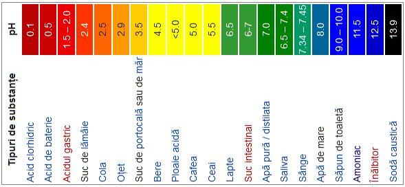 pH-ul apei, un factor important pentru sanatate Analize apa   WaterMAG