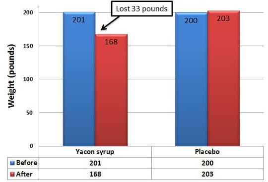 siropul de yacon ajută la pierderea în greutate)