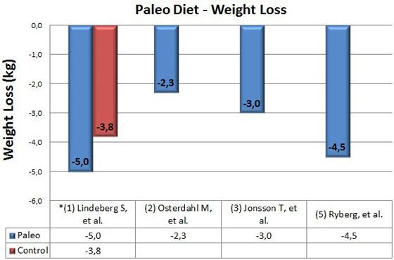 Pierdere în greutate obiectiv de 10 la sută Anunțuri solo pentru buletinul de pierdere în greutate