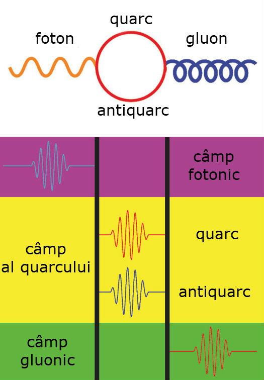 cum se aplică fizica cuantică la tranzacționare)