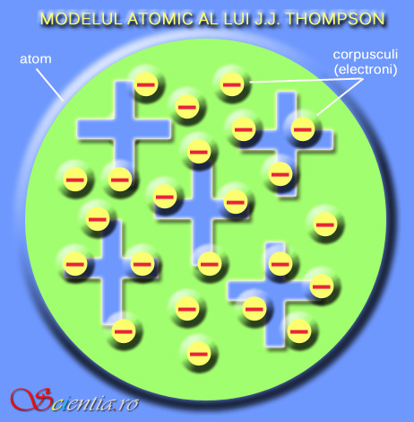 Model atomic J.J.Thompson