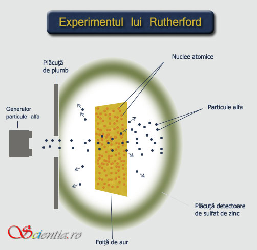 Experimentul Rutherford