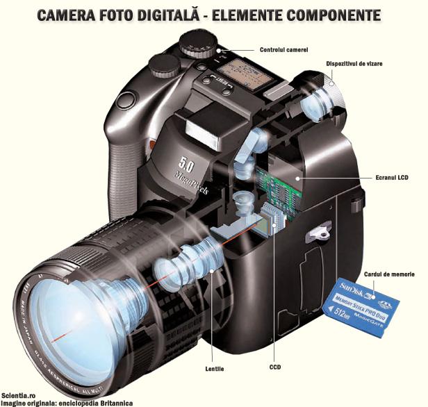 Date despre aparatul fotografic