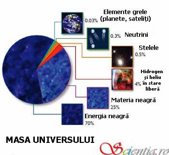 Masa Universului