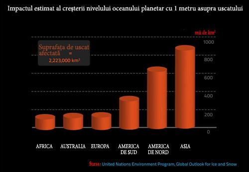 Impactul asupra uscatului al cresterii nivelului oceanului