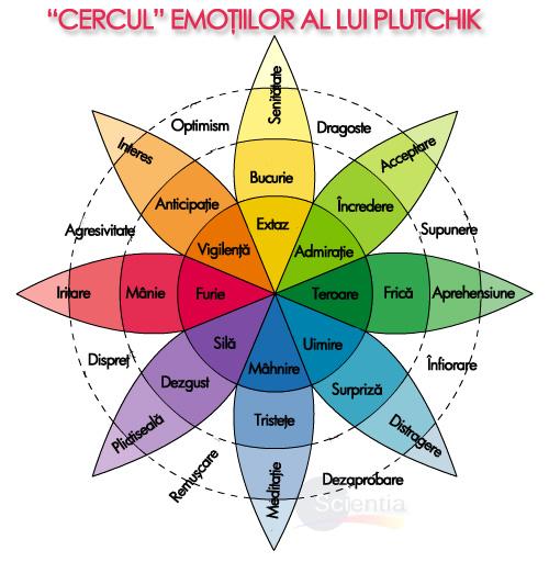 Cercul emoţiilor