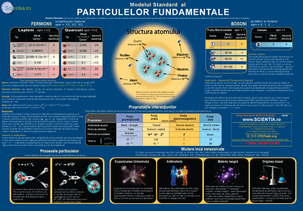 Tabloul particulelor fundamentale