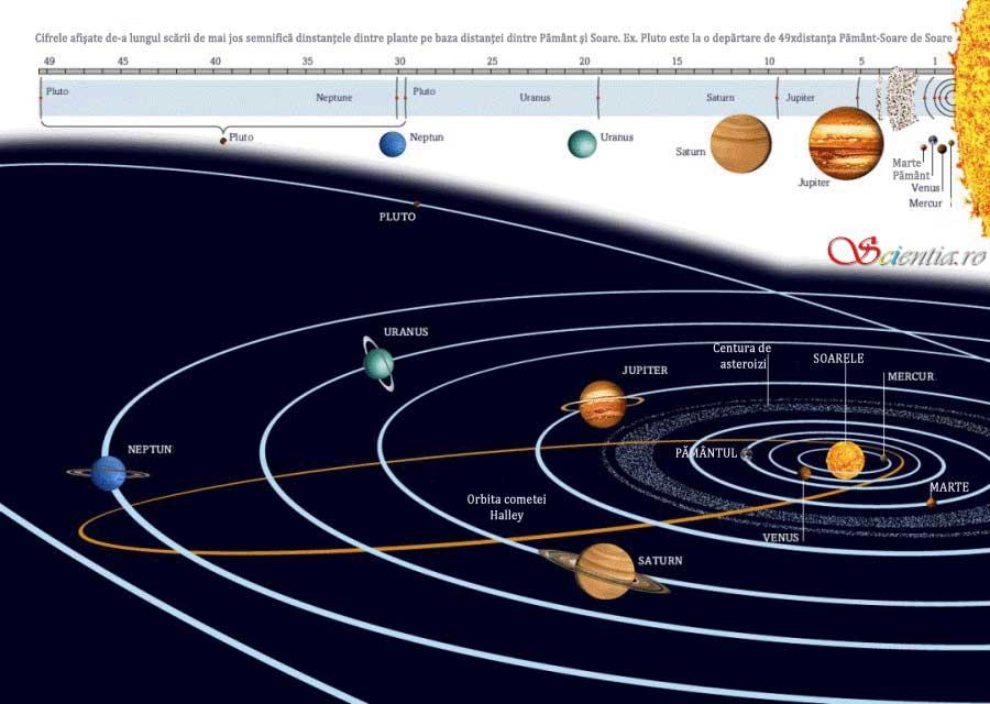 un an pe planeta mercur durează 88 de zile pământești